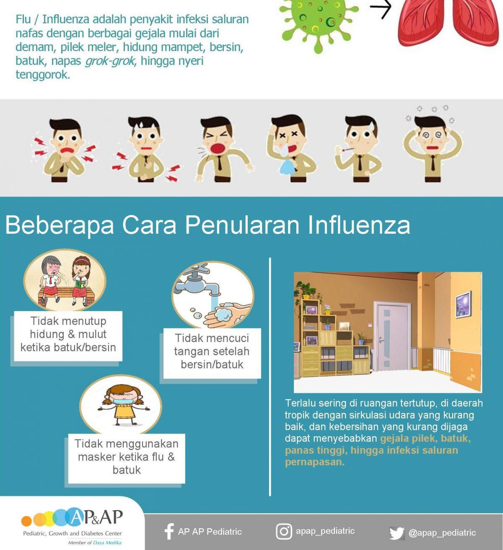 cara-penularan-flu-1200x1313.jpg