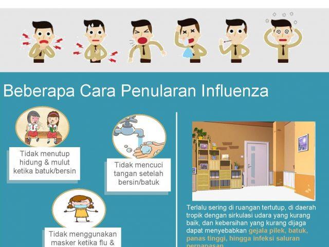 https://klinikanakapap.com/assets/uploads/2019/03/cara-penularan-flu-640x480.jpg